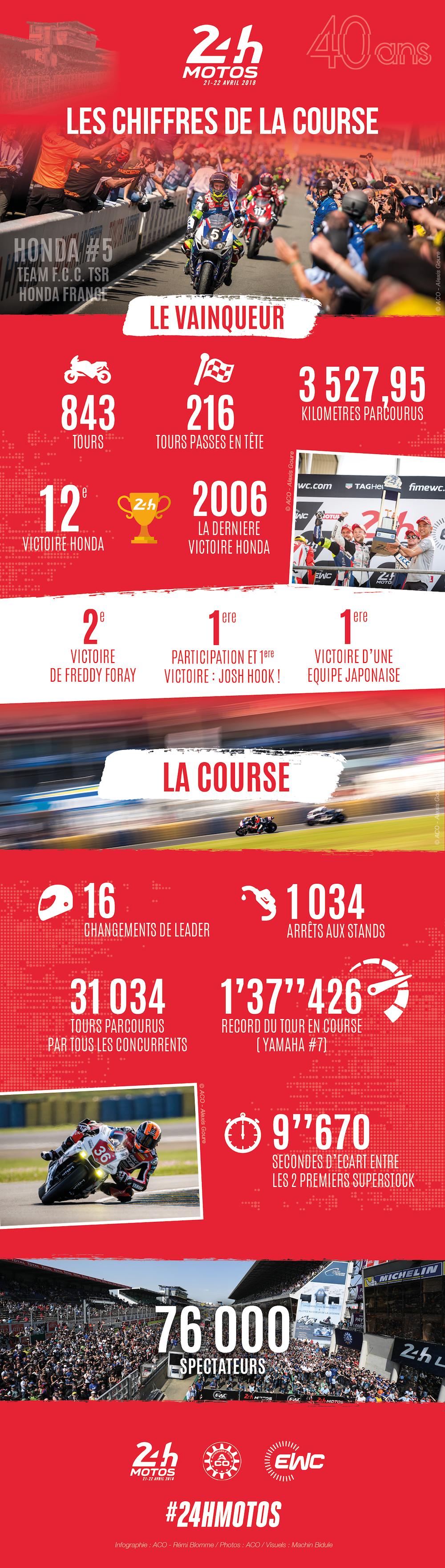 24 Heures Motos 2018 : Les chiffres clés de la 41e édition (infographie)