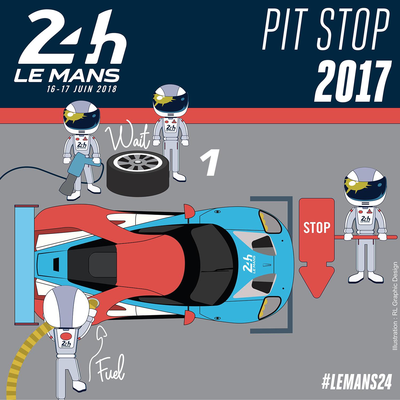 Focus sur le règlement des 24 Heures du Mans : les arrêts aux stands