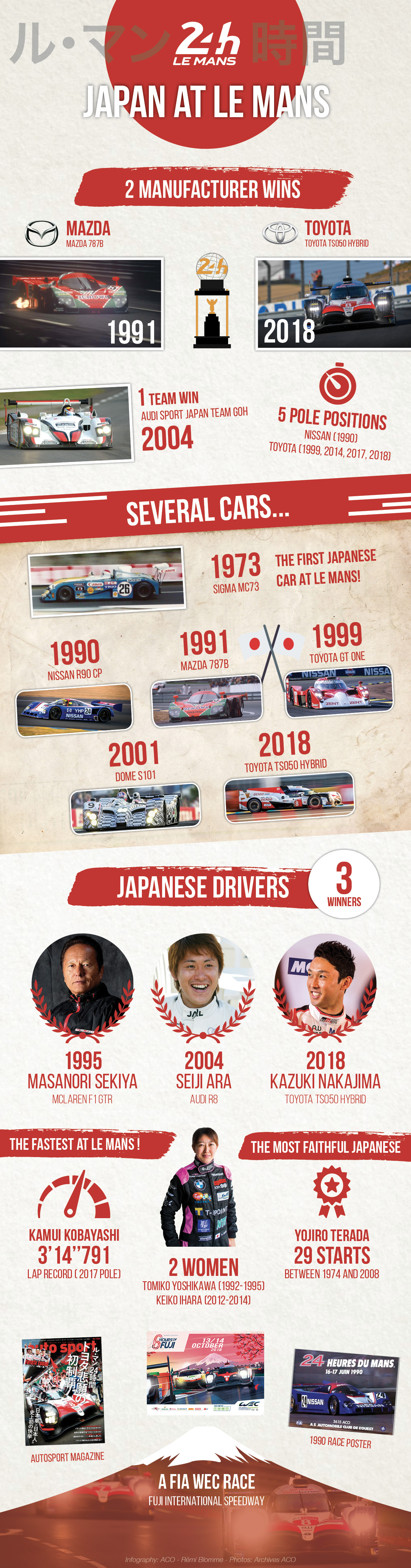 Japan at the 24 Hours of Le Mans - Infographic