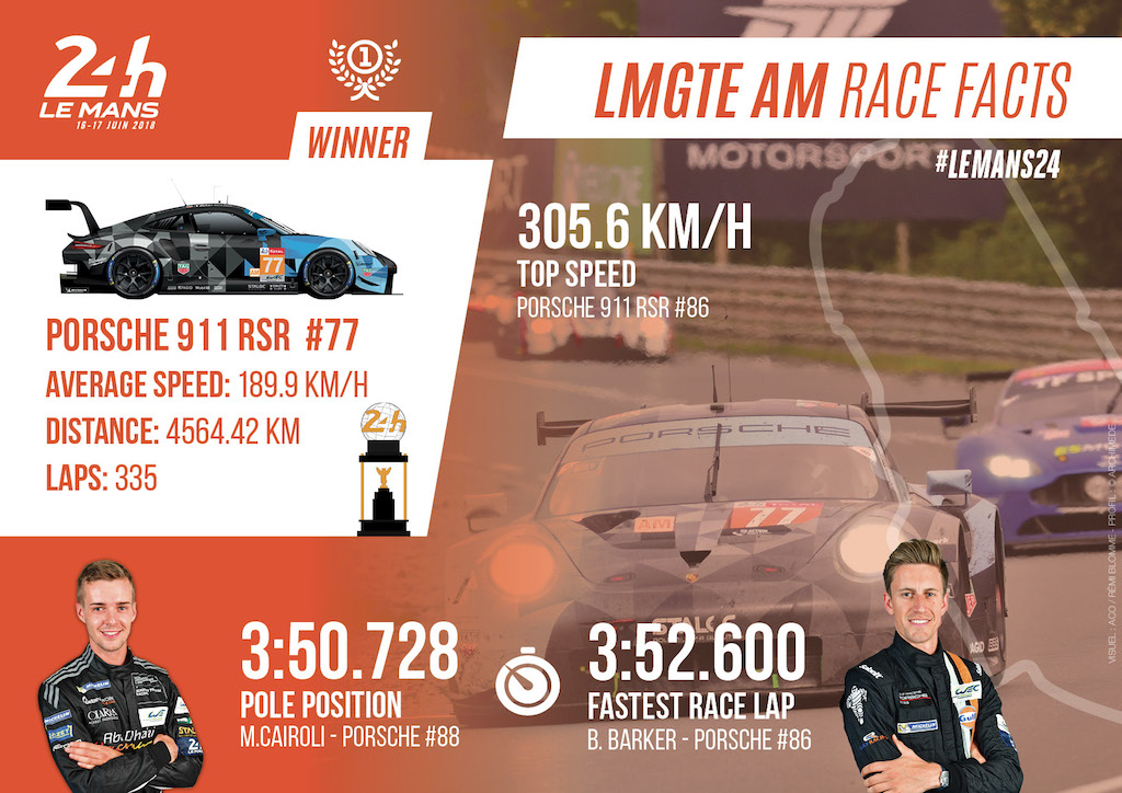 LMGTE AM 2018 FACTS