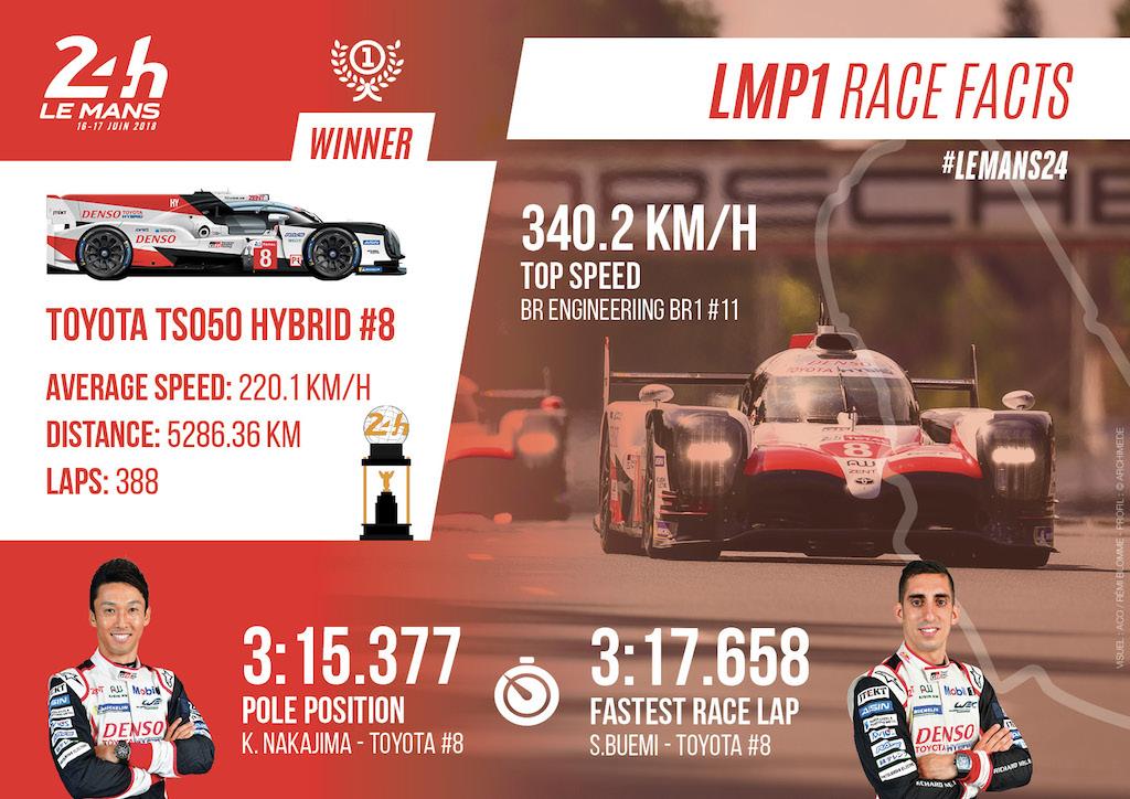 LMP1 2018 FACTS