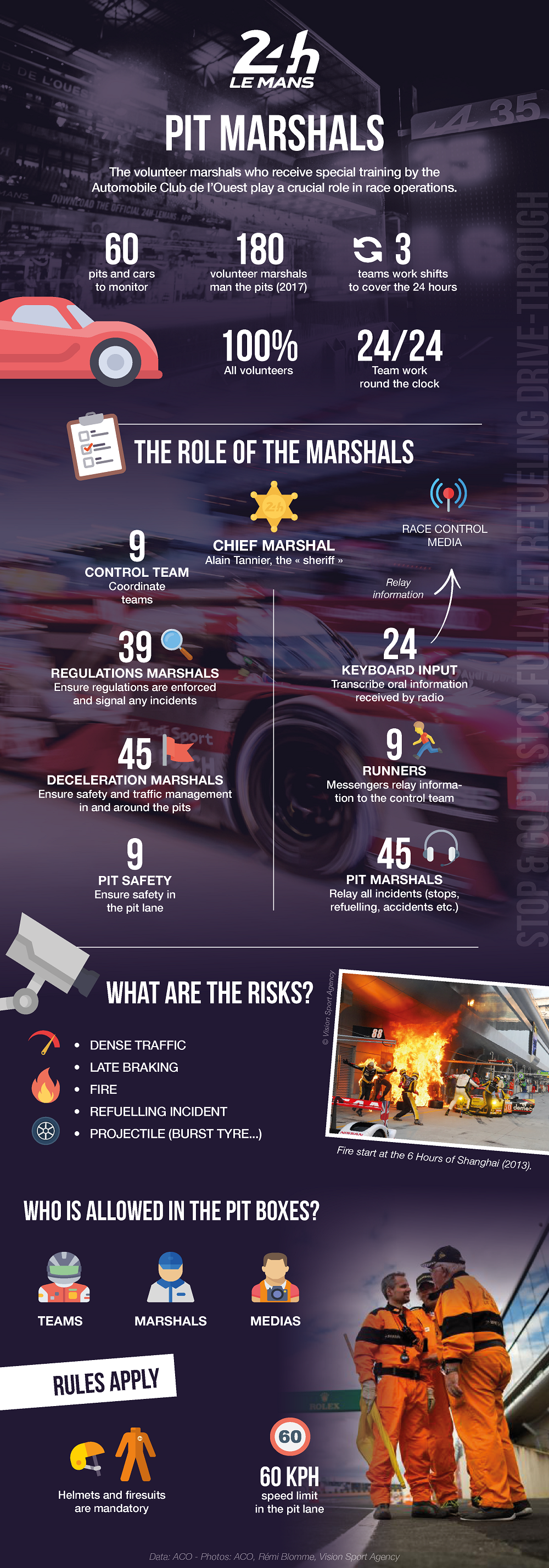 Infography Pit Marshals