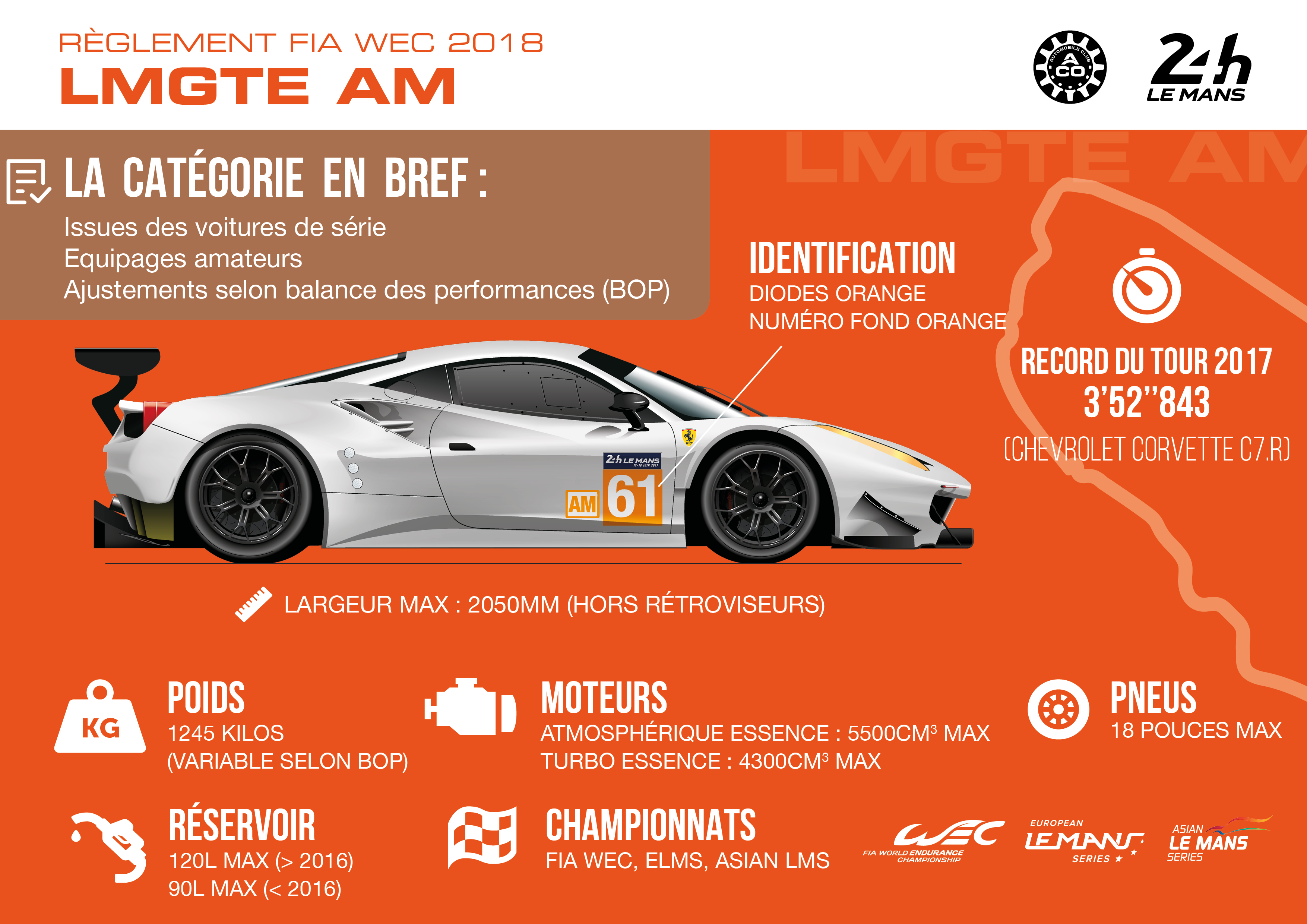 Règlement catégorie LM GTE Am
