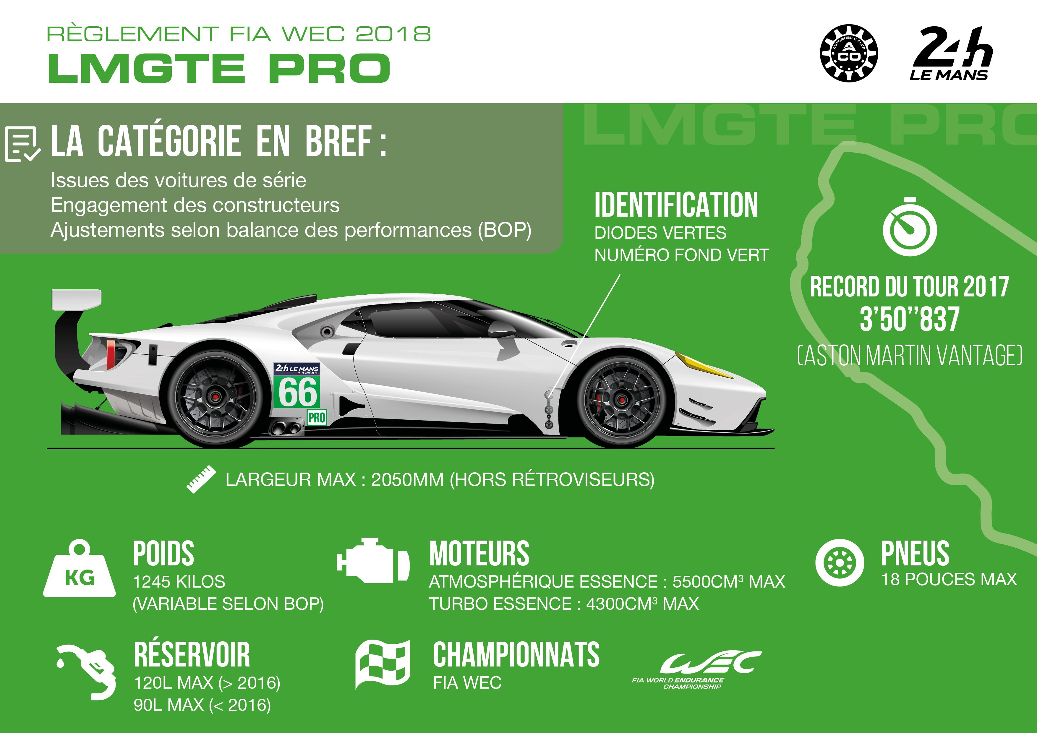 Règlement catégorie LM GTE Pro